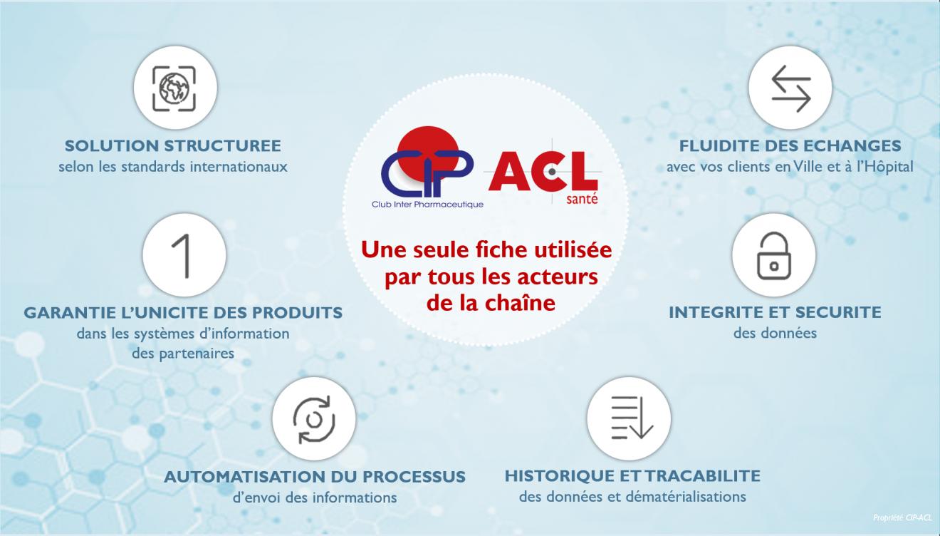 CIP-ACL - Avantages de la Démat'CIP-ACL